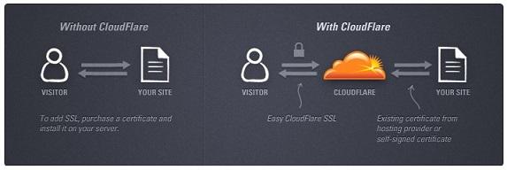 Hosting Web - come velocizzare il sito web con CloudFlare